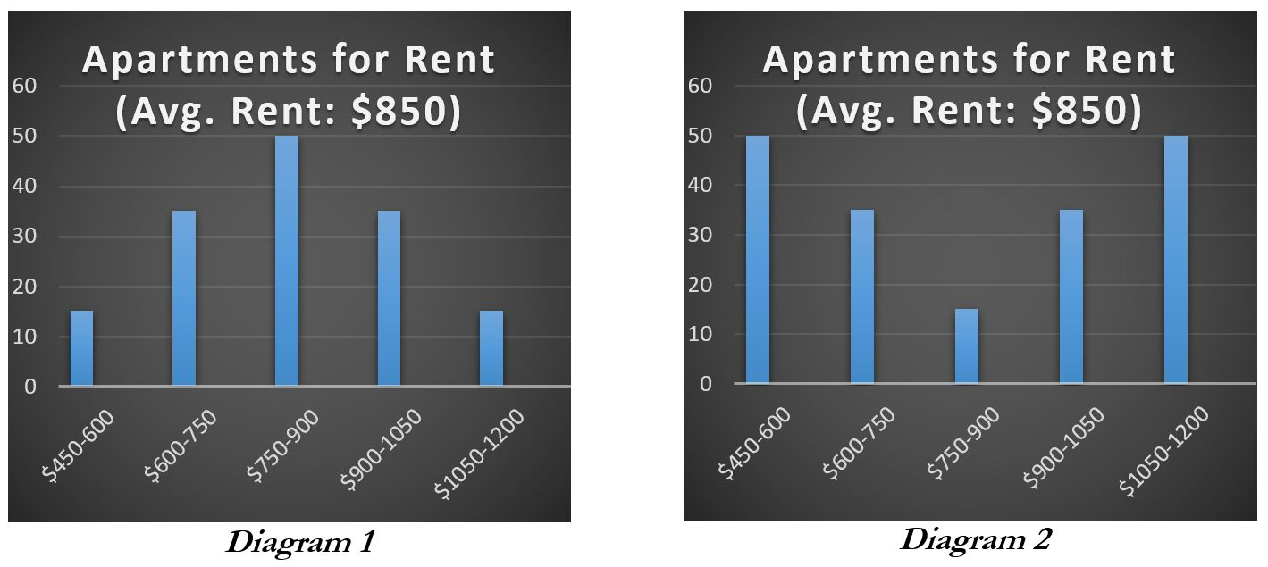 Two bar graphs showing different distribution of rent prices with the same average