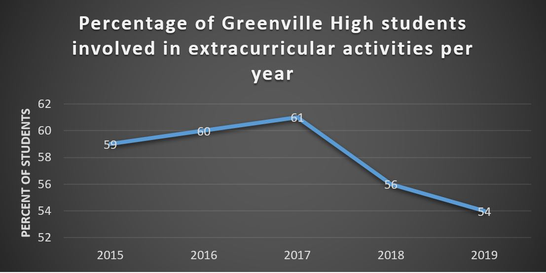 Graph showing the percentage of Greenville High students who participate in extracurricular activities by percentage from 2015-2019