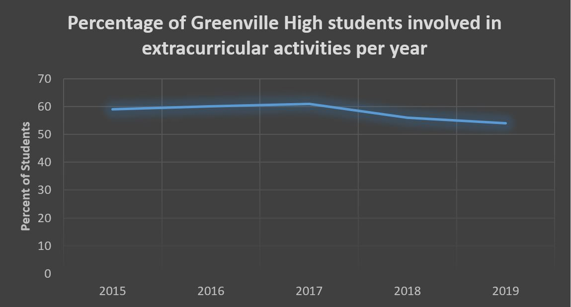 This graph captures the same information as the previous one, but uses a much larger scale. It thereby makes the changes in participation look much smaller.
