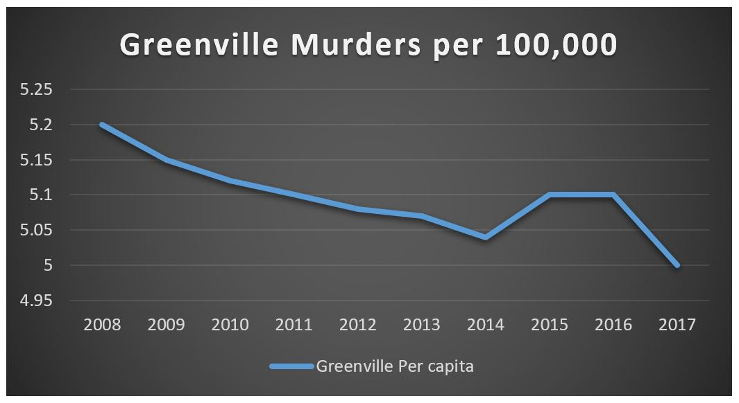 Graph showing Murders per capita over time in Greenville