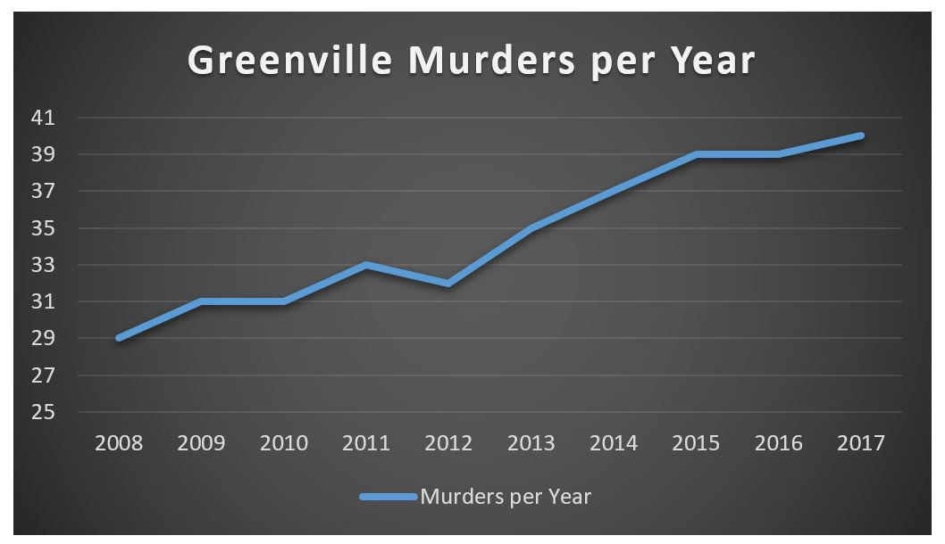 Graph Showing number of murders per year in Greenville